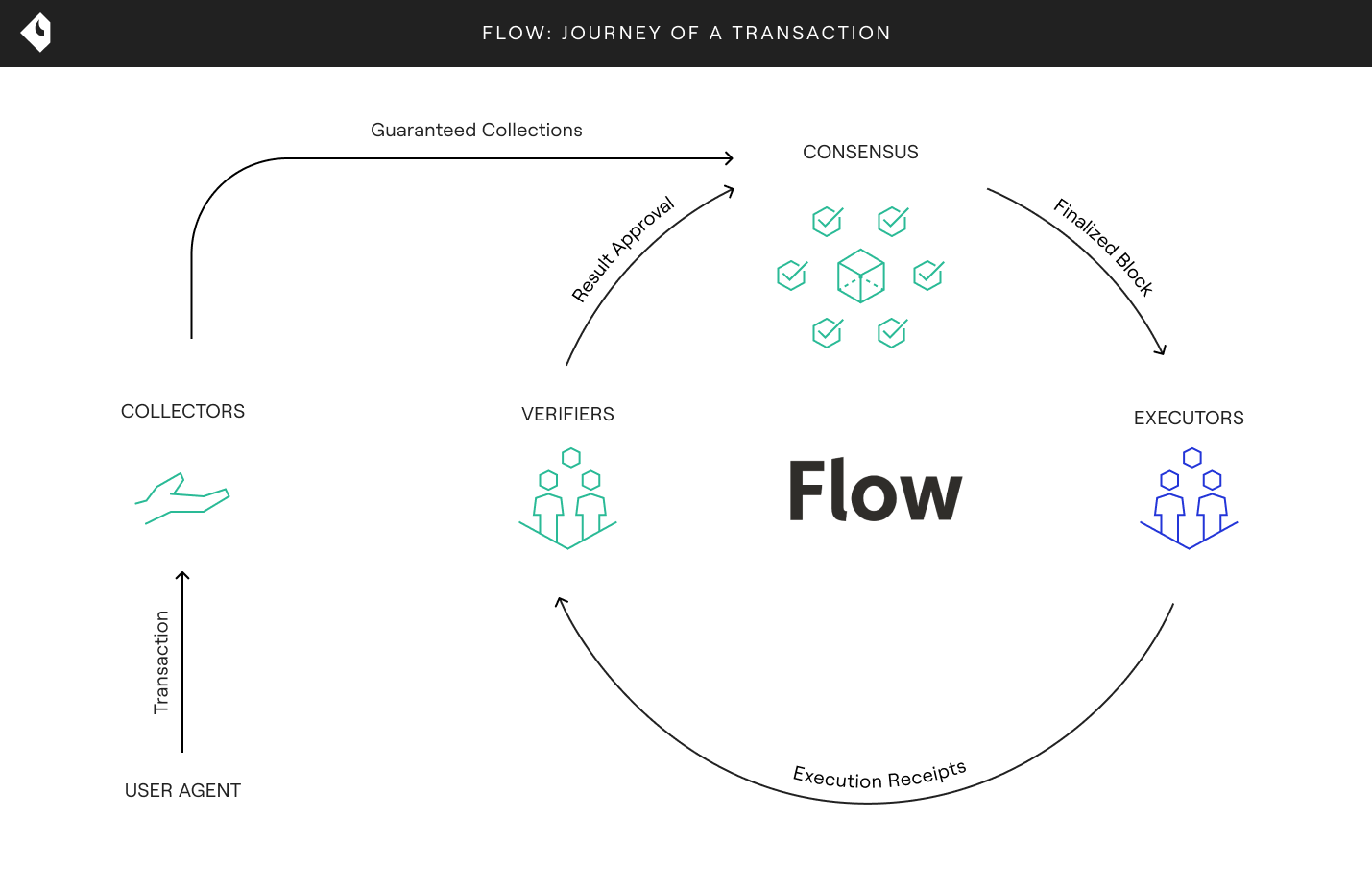 Flow: Journey of a Transaction